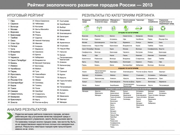 Данные рейтинга городов РФ по экологии
