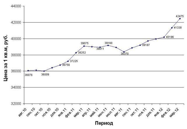 Средние цены на недвижимость в Липецке с августа 2010 по март 2012