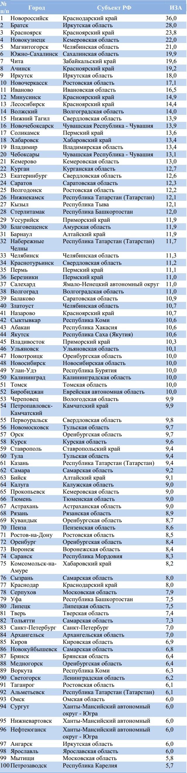 Рейтинг городов России по экологии на 01.01.2012